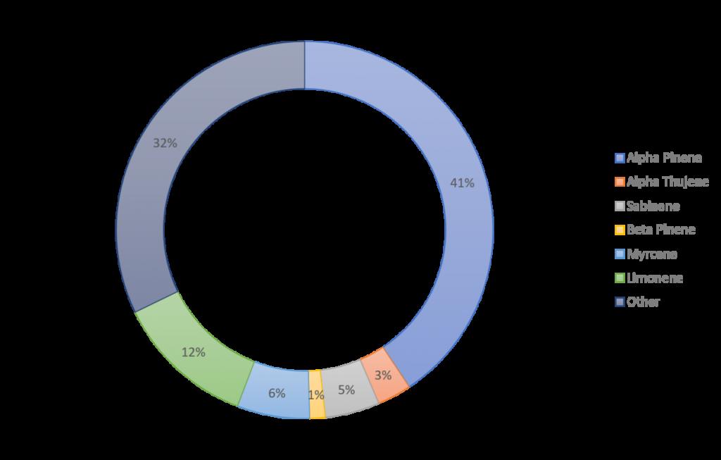 Biochemical Profile FRANKINCENSE 1250x1250