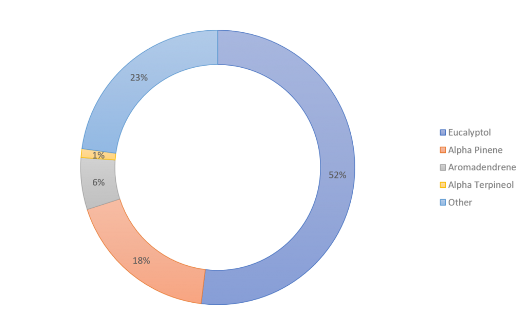 Biochemical profile EUCALYPTUS 1250x1250