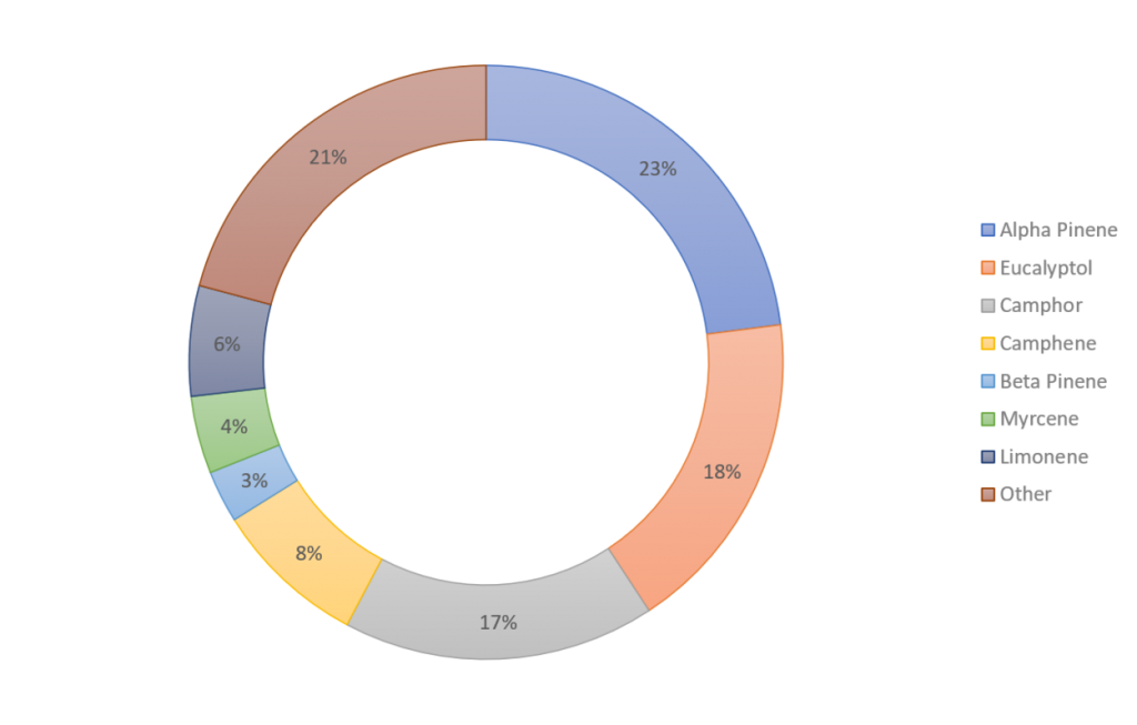 Biochemical profile ROSEMARY 1250x1250