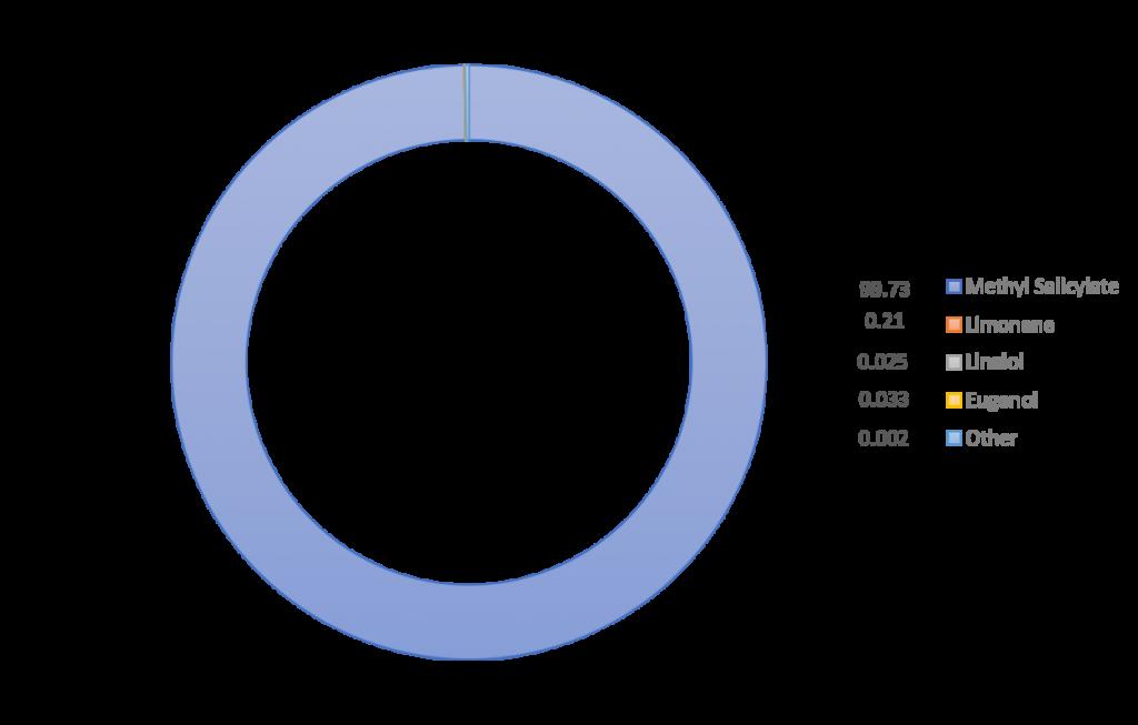 Biochemical profile WINTERGREEN 1250x1250
