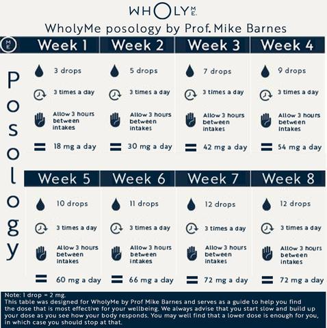 Pr. Barnes CBD oil Posology for WholyMe large